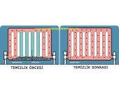 Manisa radyatör petek temizliği